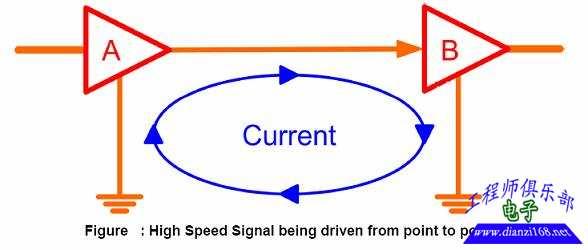 高速电路设计中信号完整性分析|allegro|orcad